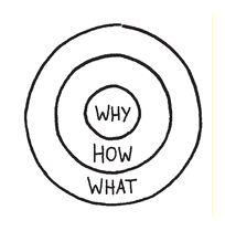 Waarom je altijd bij 'waarom' moet beginnen